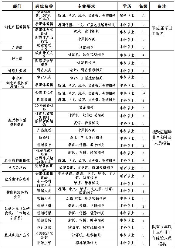 2021湖北日报传媒集团公开招聘75名工作人员公告